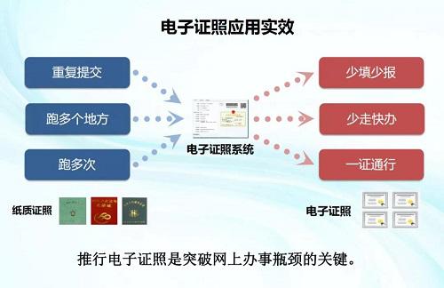 """龙华区积极推进电子证照应用,着力打造""""无实体卡证""""城区"""